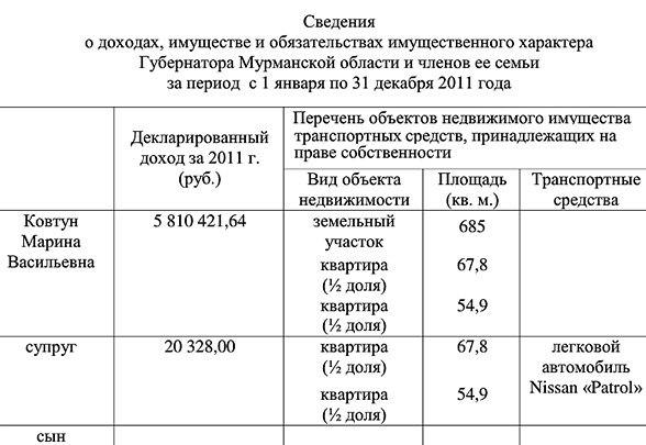 Доходы Ковтун за 2012 год